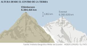 Chimborazo -verdens høyeste